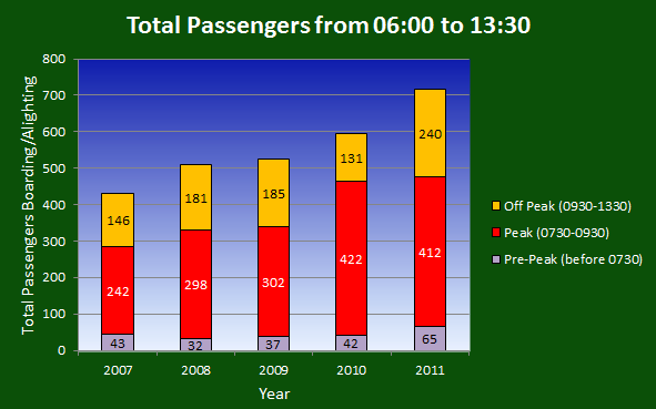 Passengers Boarding/Total Passengers Boarding or Alighting, FOWS Passenger Surveys, 2007-2011