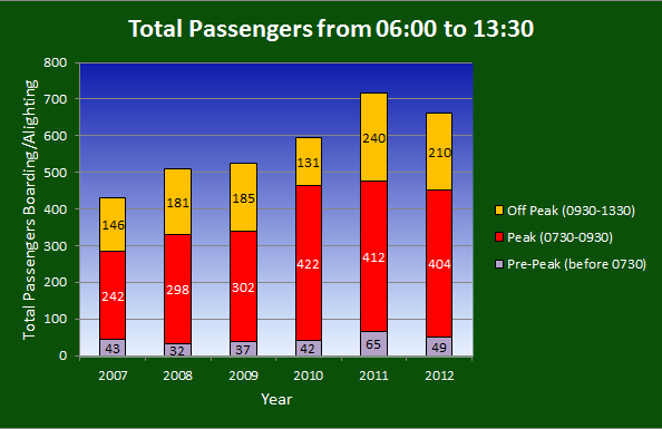 Passengers Boarding/Total Passengers Boarding or Alighting, FOWS Passenger Surveys, 2007-2012