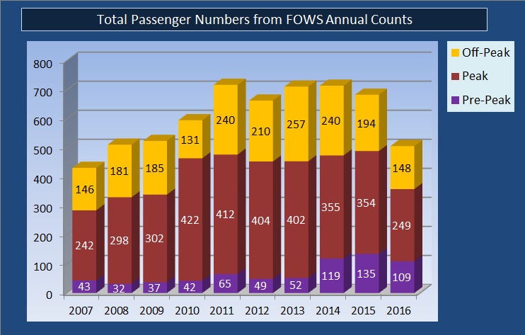 Passengers Boarding/Total Passengers Boarding or Alighting, FOWS Passenger Surveys, 2007-2016
