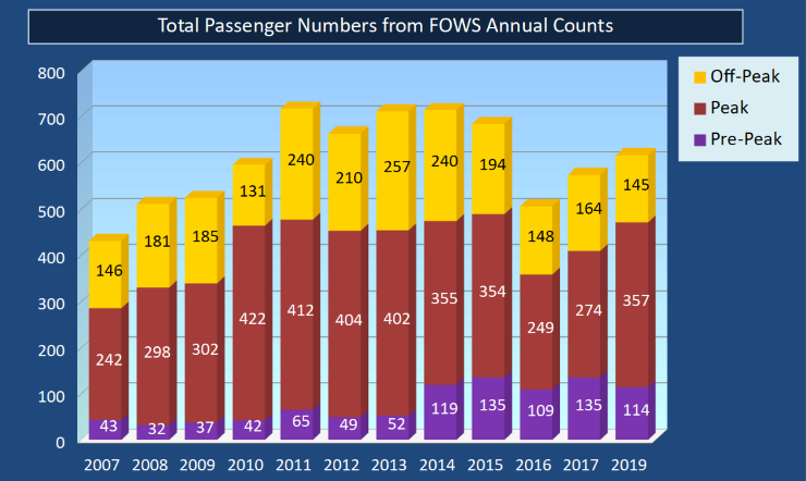 Passengers Boarding/Total Passengers Boarding or Alighting, FOWS Passenger Surveys, 2007-2019