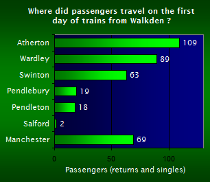 Chart of First Day Passenger Destinations from Walkden.