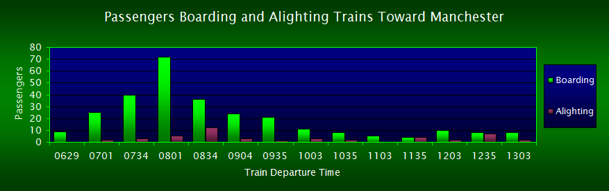 Passengers Boarding/Alighting Trains Toward Manchester, FOWS 2007 Survey