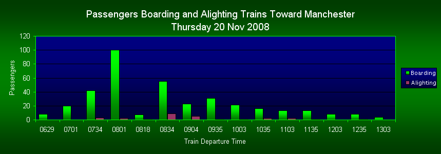 Passengers Boarding/Alighting Trains Toward Manchester, FOWS 2008 Survey