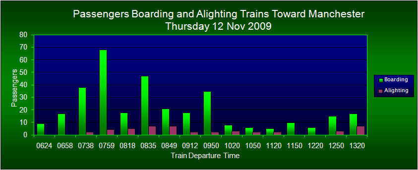 Passengers Boarding/Alighting Trains Toward Manchester, FOWS 2009 Survey