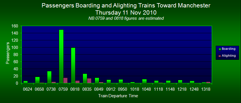 Passengers Boarding/Alighting Trains Toward Manchester, FOWS 2010 Survey