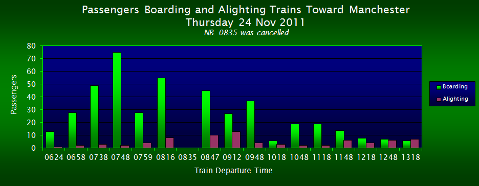 Passengers Boarding/Alighting Trains Toward Manchester, FOWS 2011 Survey