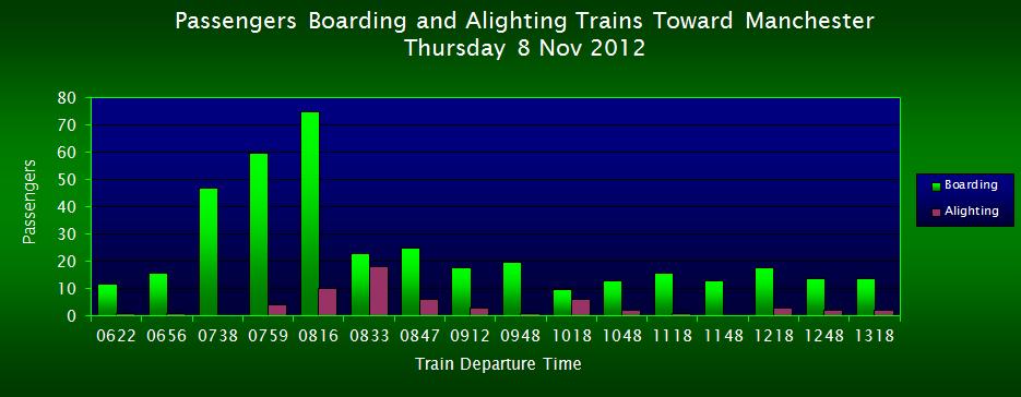 Passengers Boarding/Alighting Trains Toward Manchester, FOWS 2012 Survey