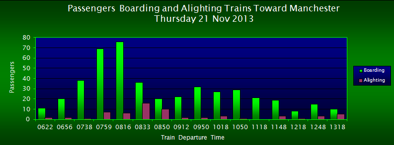Passengers Boarding/Alighting Trains Toward Manchester, FOWS 2013 Survey
