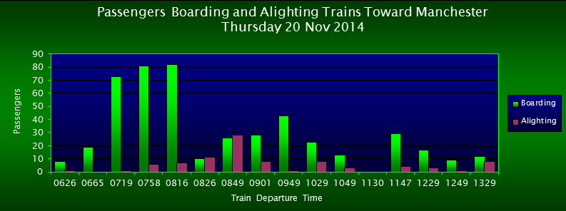 Passengers Boarding/Alighting Trains Toward Manchester, FOWS 2014 Survey