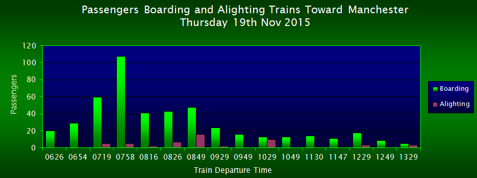 Passengers Boarding/Alighting Trains Toward Manchester, FOWS 2015 Survey