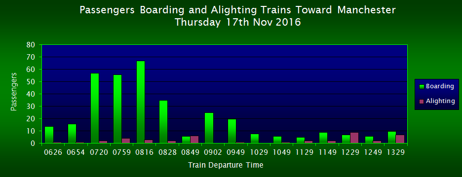 Passengers Boarding/Alighting Trains Toward Manchester, FOWS 2016 Survey