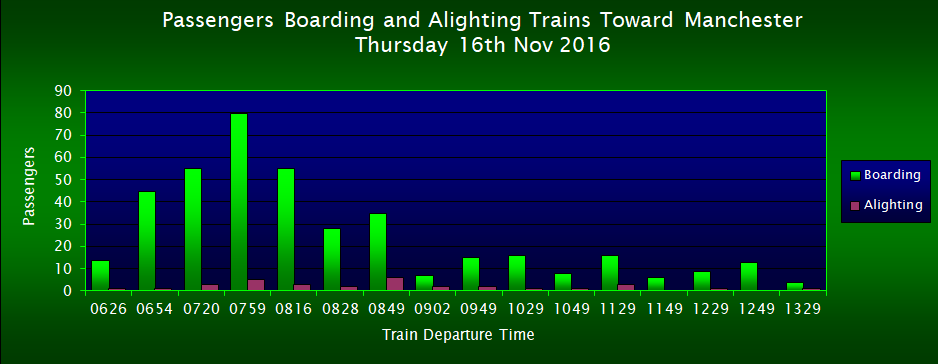 Passengers Boarding/Alighting Trains Toward Manchester, FOWS 2017 Survey