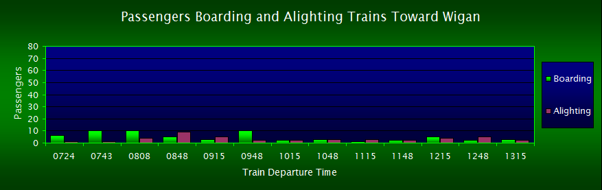Passengers Boarding/Alighting Trains Toward Wigan, FOWS 2007 Survey