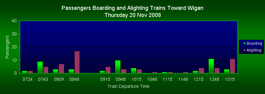 Passengers Boarding/Alighting Trains Toward Wigan, FOWS 2008 Survey