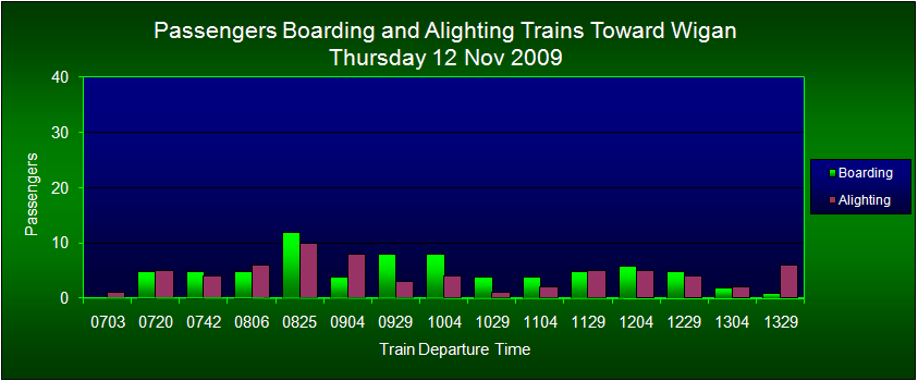Passengers Boarding/Alighting Trains Toward Wigan, FOWS 2009 Survey