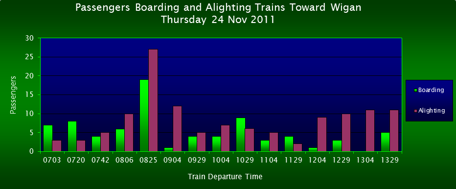 Passengers Boarding/Alighting Trains Toward Wigan, FOWS 2011 Survey