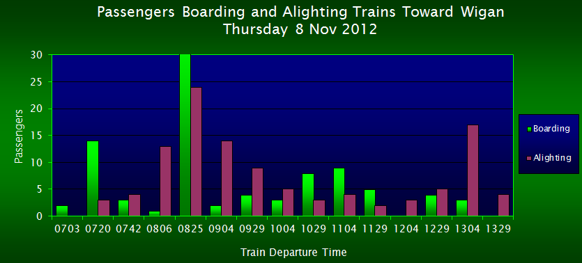 Passengers Boarding/Alighting Trains Toward Wigan, FOWS 2012 Survey