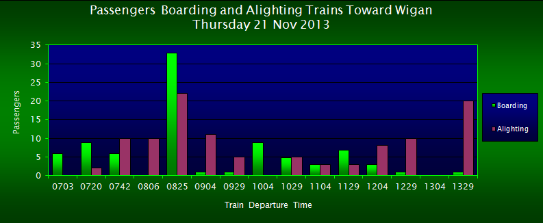Passengers Boarding/Alighting Trains Toward Wigan, FOWS 2013 Survey