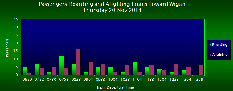 Passengers Boarding/Alighting Trains Toward Wigan, FOWS 2014 Survey