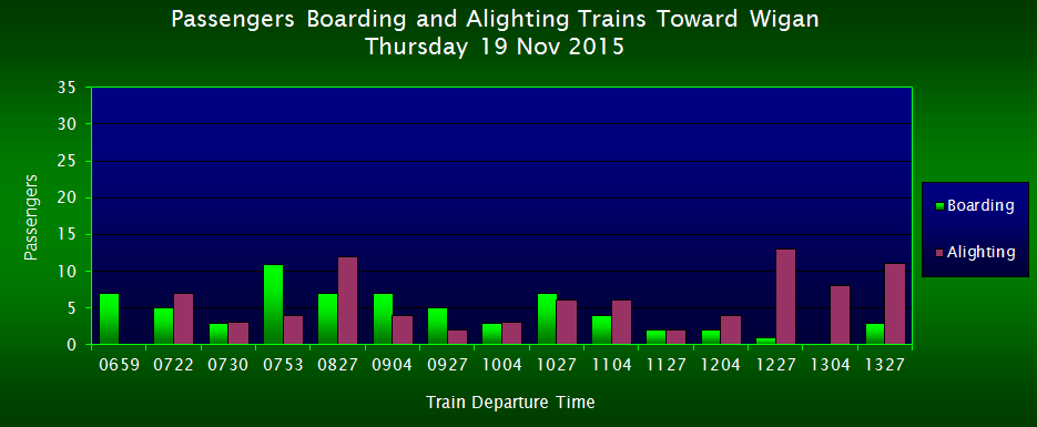 Passengers Boarding/Alighting Trains Toward Wigan, FOWS 2015 Survey