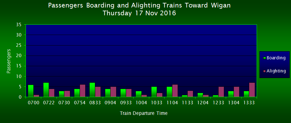 Passengers Boarding/Alighting Trains Toward Wigan, FOWS 2016 Survey