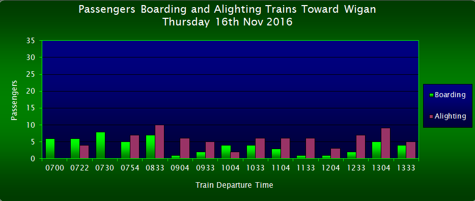 Passengers Boarding/Alighting Trains Toward Wigan, FOWS 2017 Survey